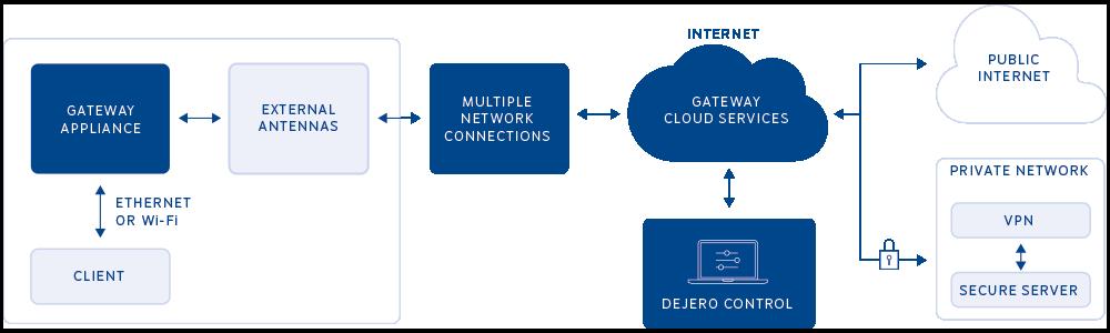 GateWay Solution Diagram