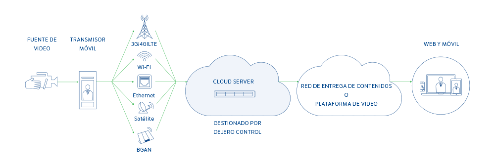 Dejero Cloud Server