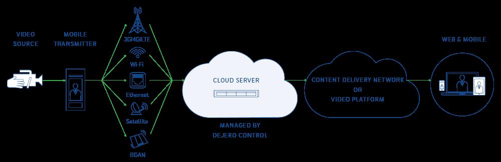 Dejero Cloud Server Workflow